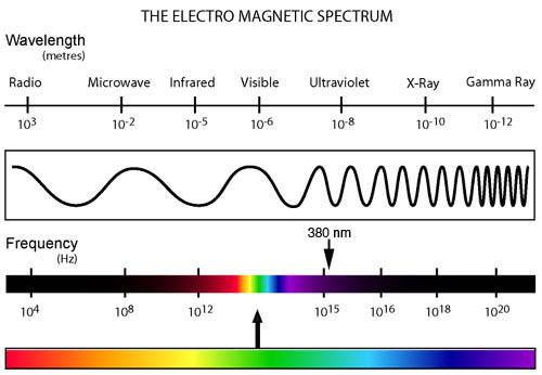 electromagnetic-spectrum