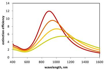 gold wavelength