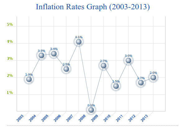 Inflation Rates Graph (2003 to 2013)